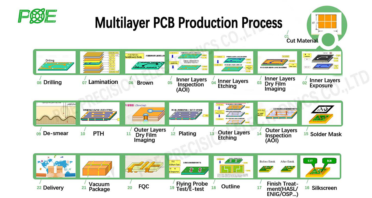 Multiayer PCB Production Process | PcbaMake
